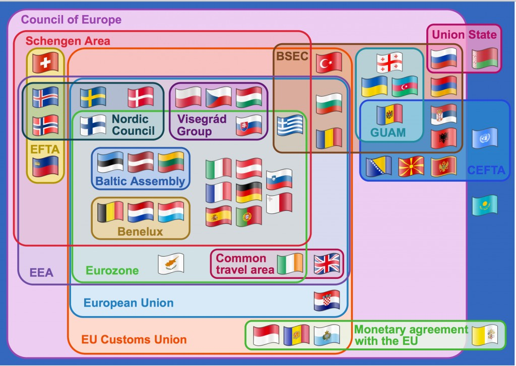 A Venn Diagram showing many of the treaties binding European nations together.
