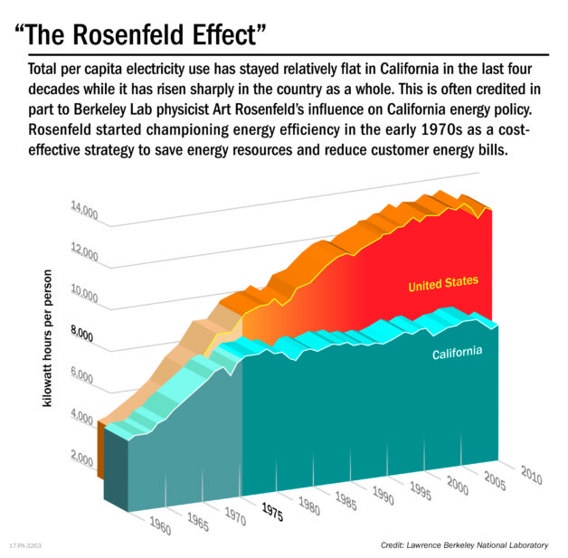"""""""The Rosenfeld Effect."""""""