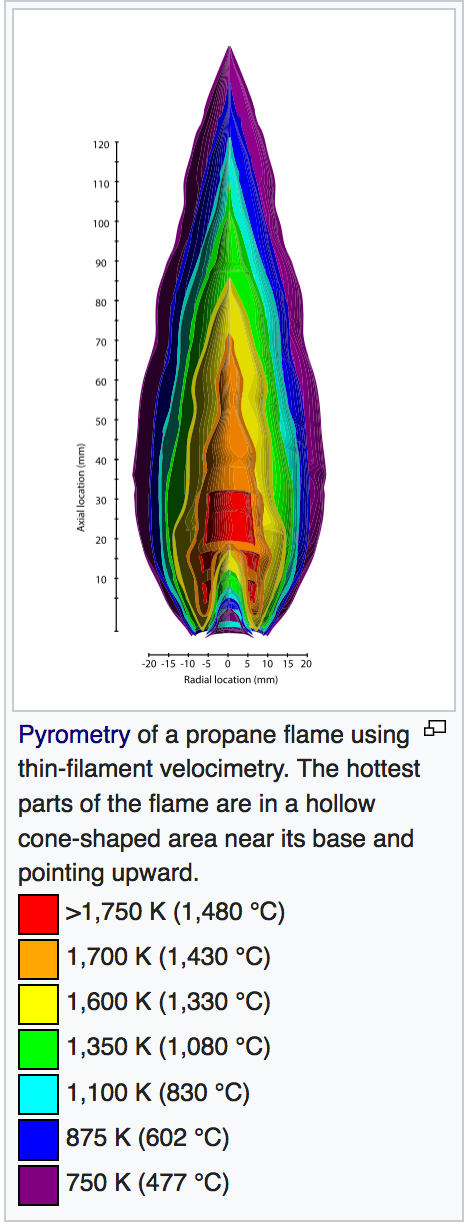 The heat contours of a propane flame. (from Wikipedia)