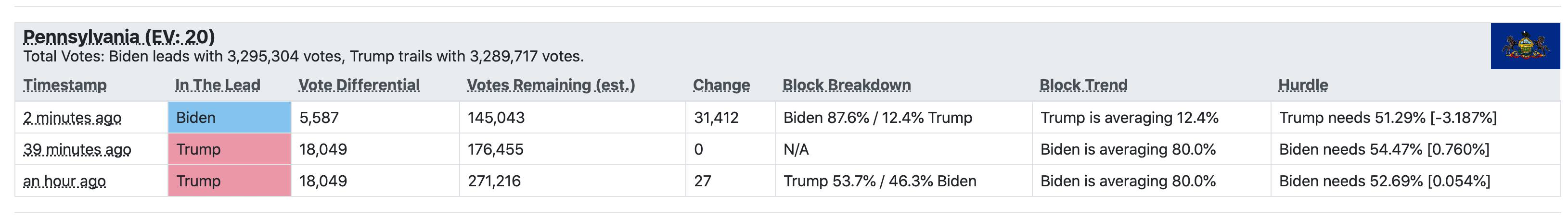 The long-anticipated lead for Biden in Pennsylvania finally happens: